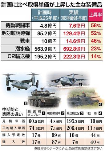 0109 02 1 - 防衛省・中期防 防衛装備品 単価を初めて公表 F35A-116億円