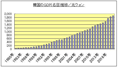 0813 03 1 - 日本の韓国への戦後支援事業一覧 91事業案件 戦後、韓国が日本から受けた経済支援事業